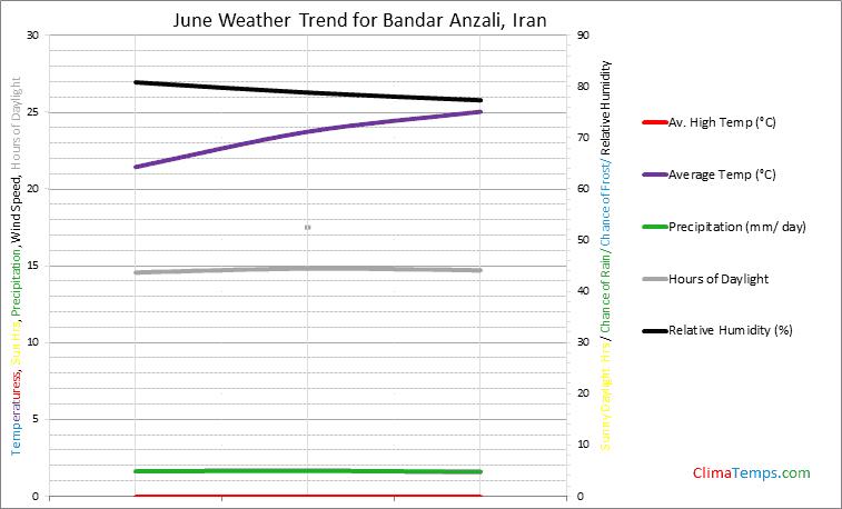 Graph of weather in Bandar Anzali in June