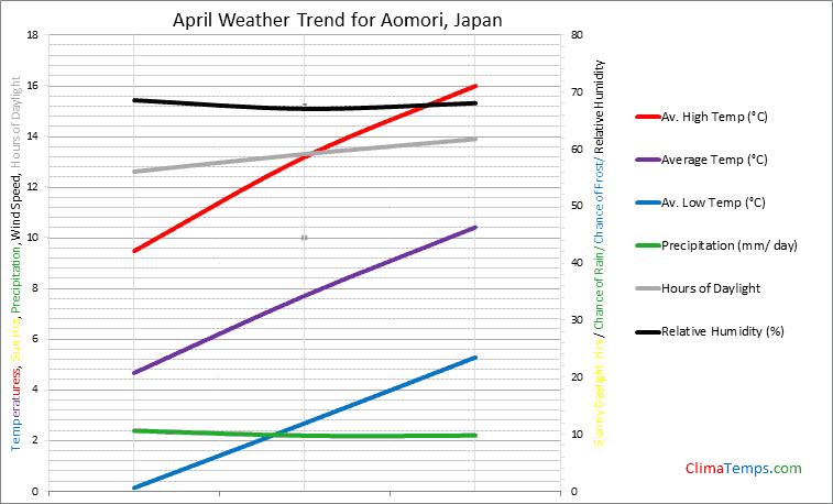Graph of weather in Aomori in April