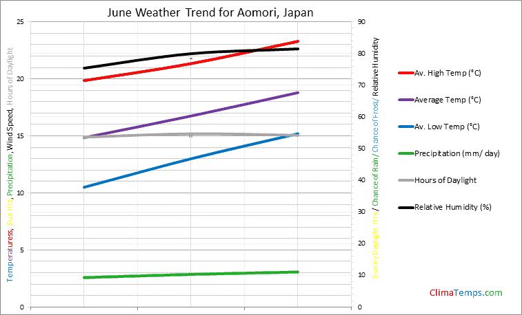 Graph of weather in Aomori in June