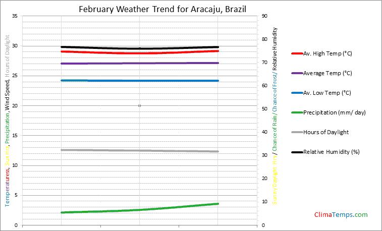 Graph of weather in Aracaju in February