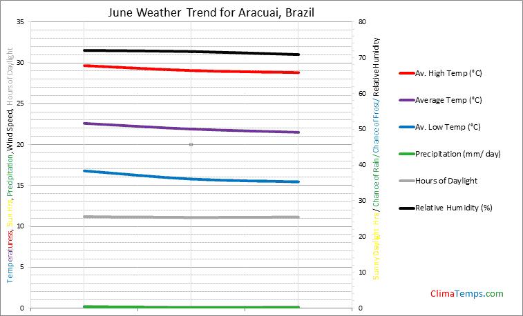 Graph of weather in Aracuai in June