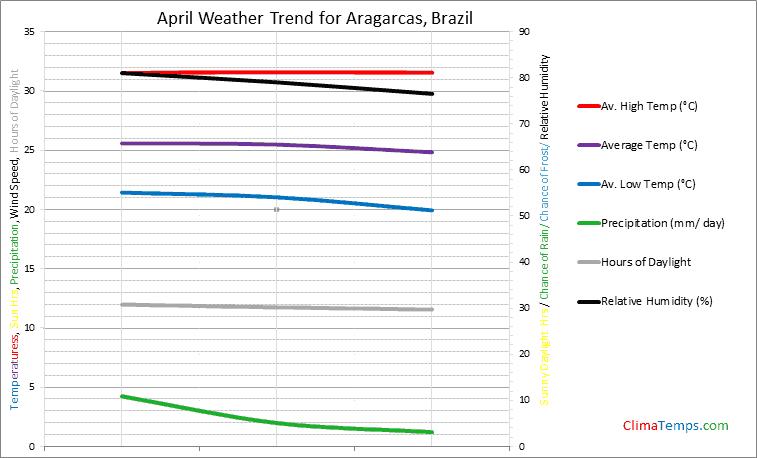 Graph of weather in Aragarcas in April