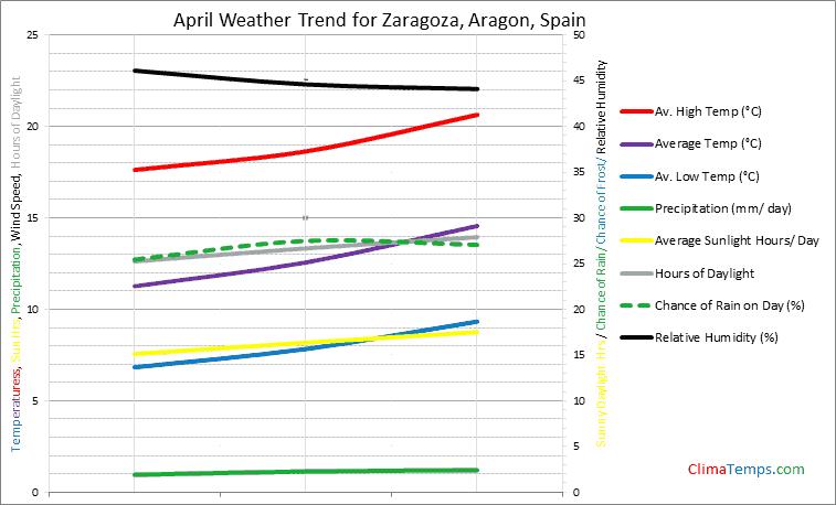 Graph of weather in Zaragoza, Aragon in April