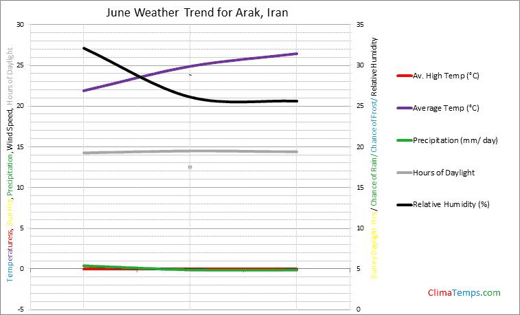 Graph of weather in Arak in June