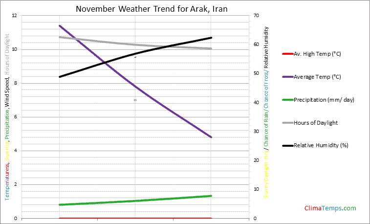 Graph of weather in Arak in November