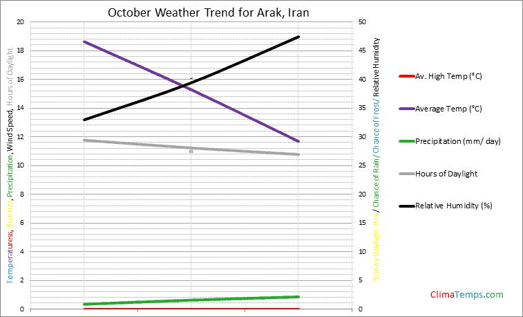 Graph of weather in Arak in October