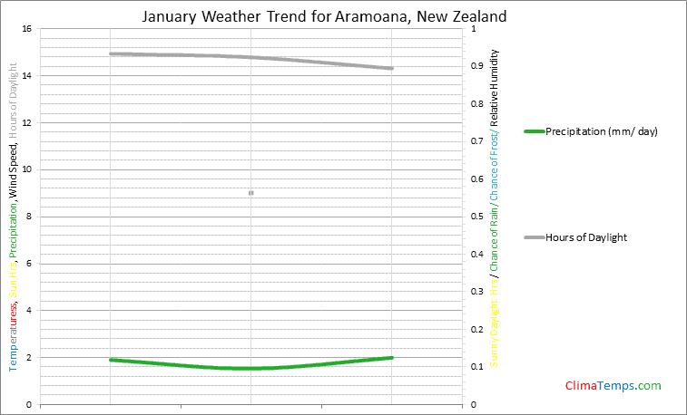 Graph of weather in Aramoana in January