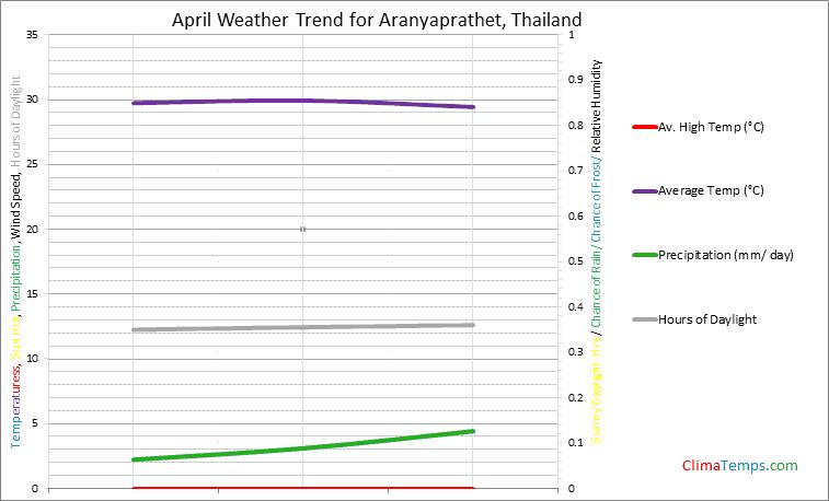 Graph of weather in Aranyaprathet in April