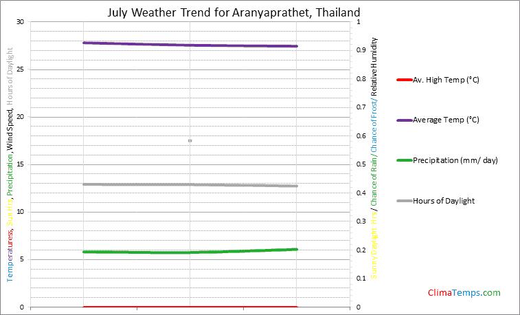 Graph of weather in Aranyaprathet in July
