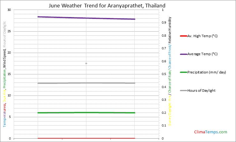 Graph of weather in Aranyaprathet in June