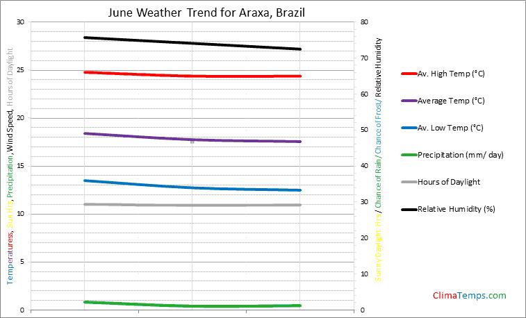 Graph of weather in Araxa in June