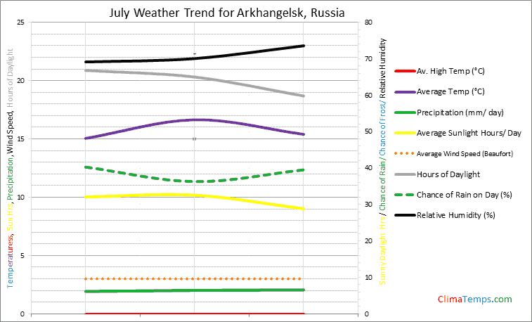 Graph of weather in Arkhangelsk in July