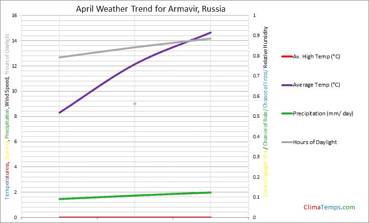 Graph of weather in Armavir in April