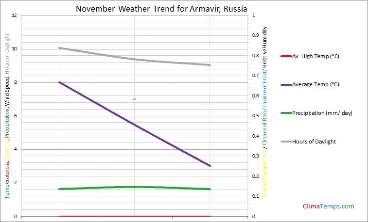 Graph of weather in Armavir in November