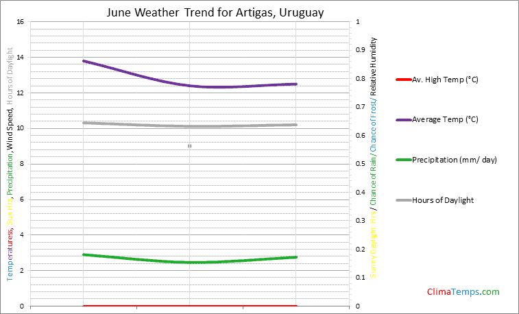 Graph of weather in Artigas in June