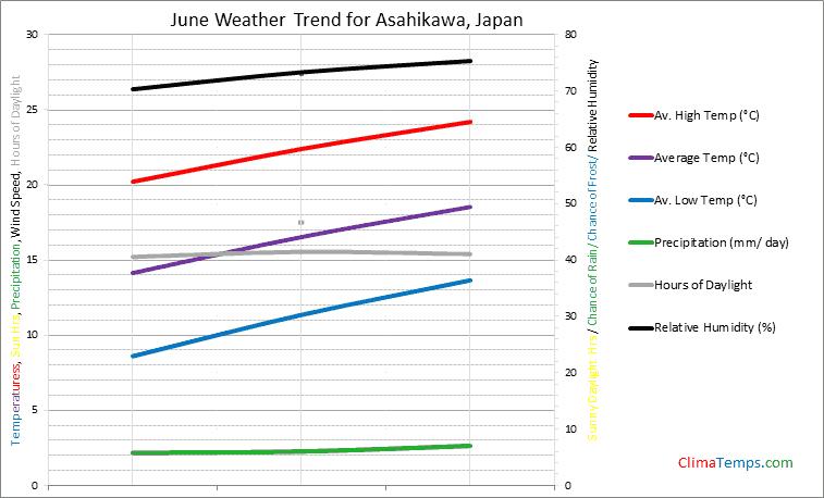 Graph of weather in Asahikawa in June