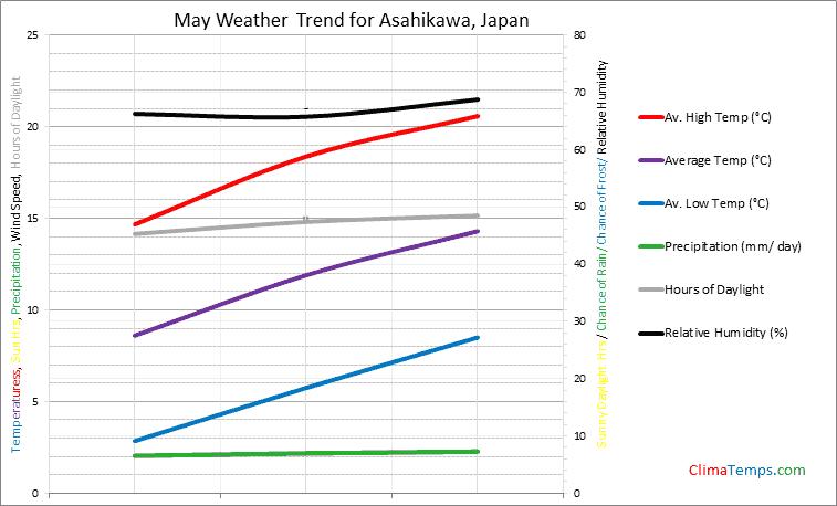 Graph of weather in Asahikawa in May