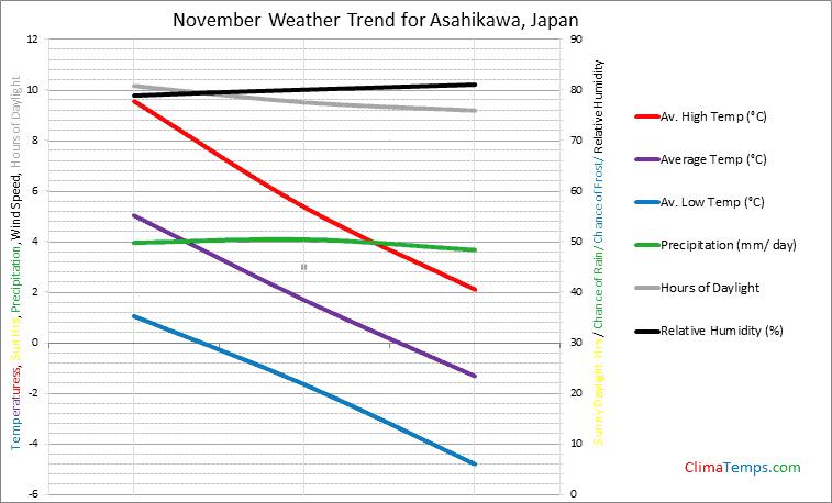 Graph of weather in Asahikawa in November