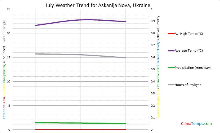 Graph of weather in Askanija Nova in July