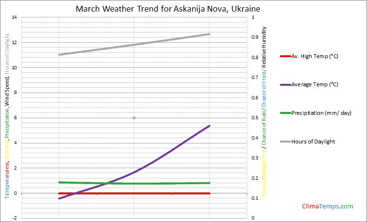 Graph of weather in Askanija Nova in March