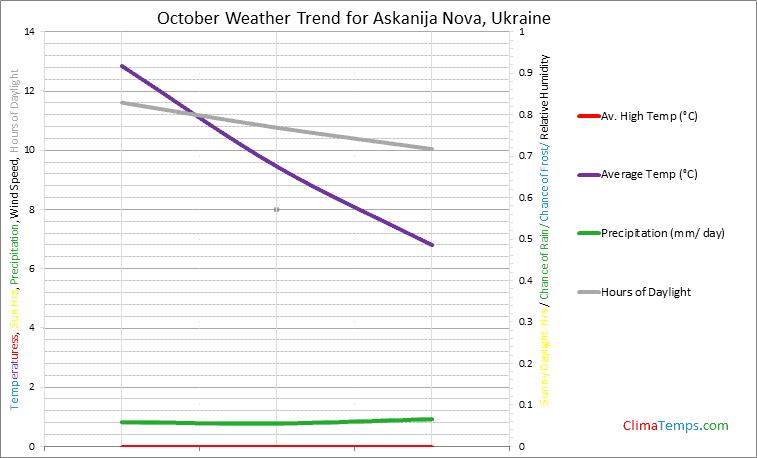 Graph of weather in Askanija Nova in October