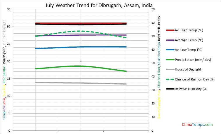 Graph of weather in Dibrugarh, Assam in July