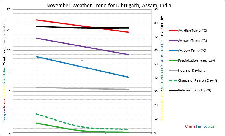Graph of weather in Dibrugarh, Assam in November
