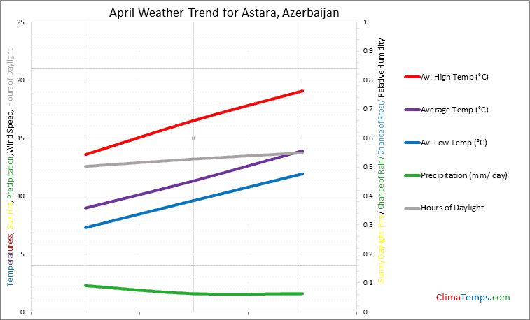 Graph of weather in Astara in April
