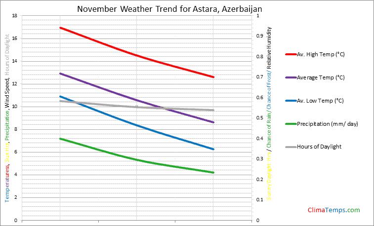 Graph of weather in Astara in November