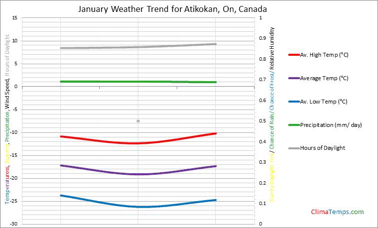 Graph of weather in Atikokan, On in January