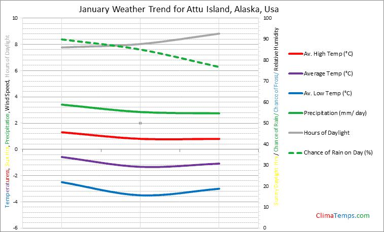Graph of weather in Attu Island, Alaska in January