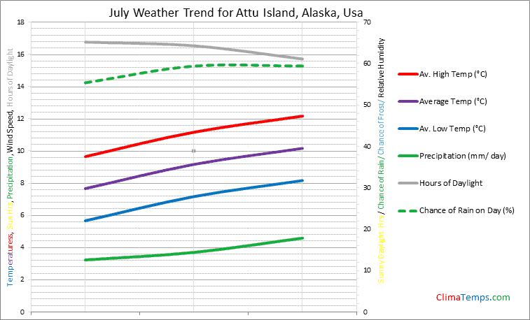 Graph of weather in Attu Island, Alaska in July