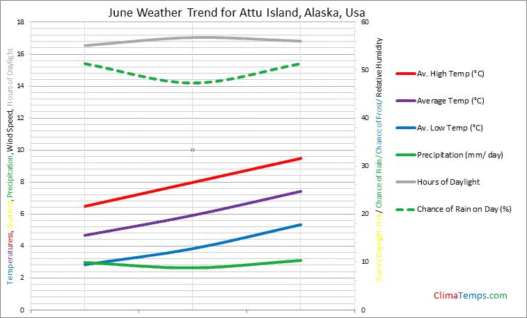 Graph of weather in Attu Island, Alaska in June