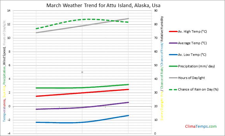 Graph of weather in Attu Island, Alaska in March