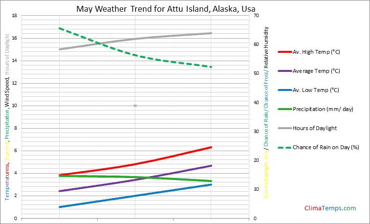 Graph of weather in Attu Island, Alaska in May