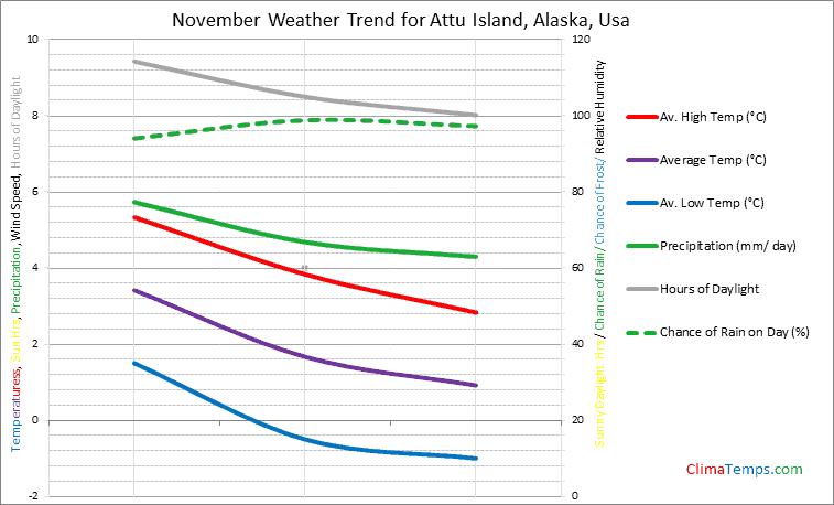 Graph of weather in Attu Island, Alaska in November