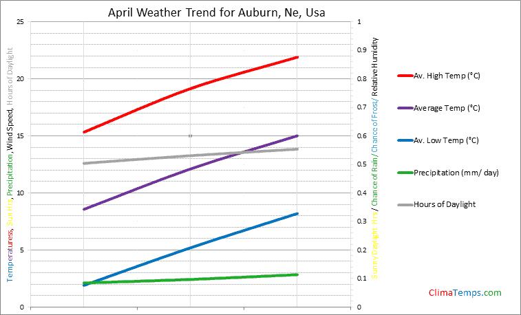 Graph of weather in Auburn, Ne in April