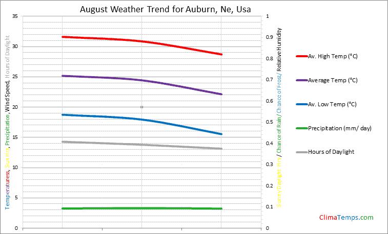 Graph of weather in Auburn, Ne in August