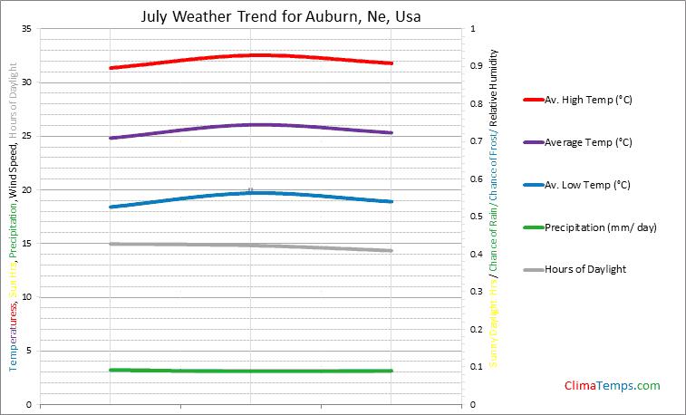Graph of weather in Auburn, Ne in July