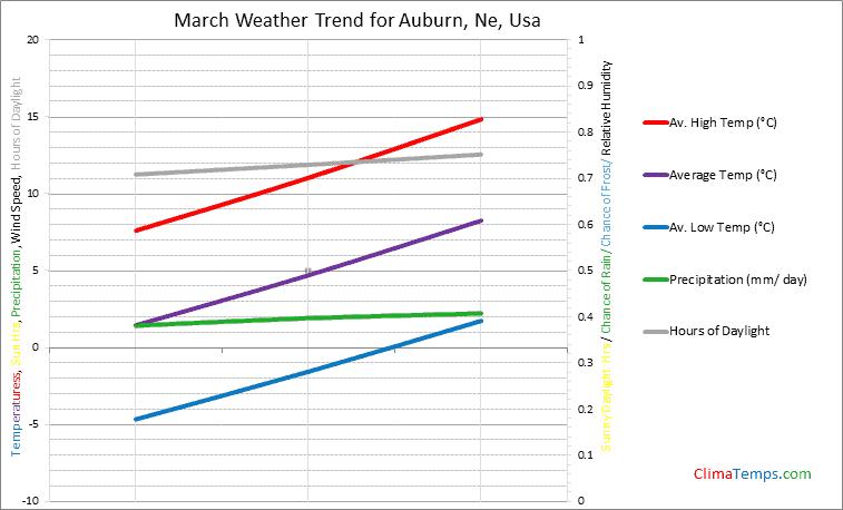 Graph of weather in Auburn, Ne in March