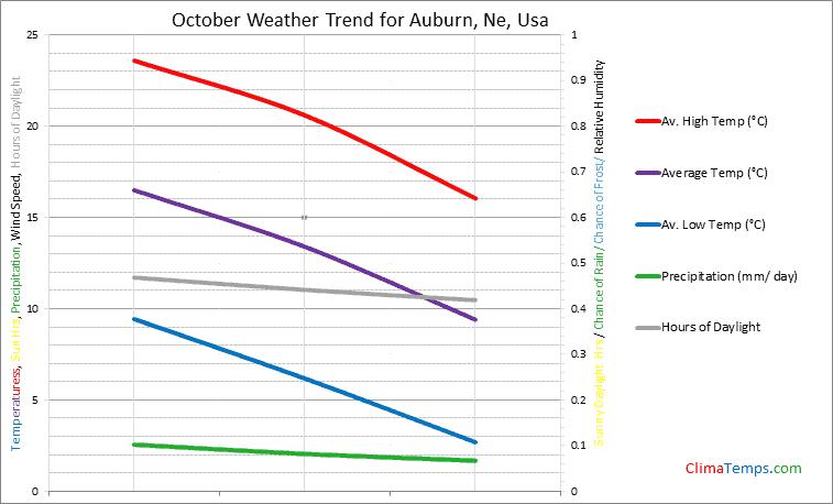 Graph of weather in Auburn, Ne in October