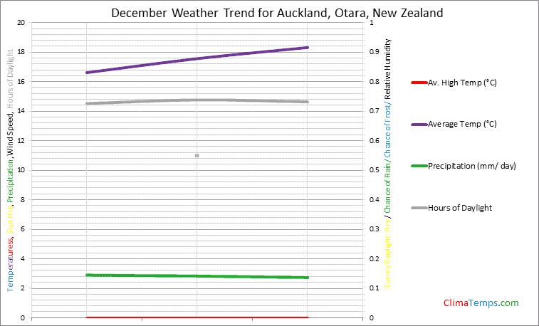 Graph of weather in Auckland, Otara in December