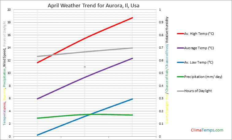 Graph of weather in Aurora, Il in April