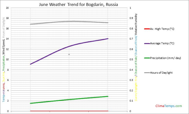 Graph of weather in Bogdarin in June