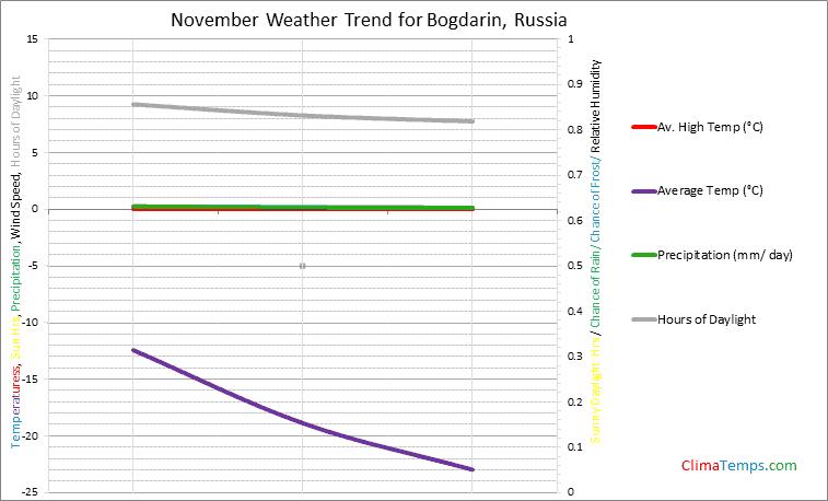 Graph of weather in Bogdarin in November