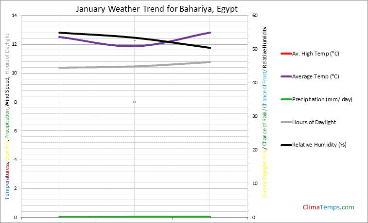 Graph of weather in Bahariya in January