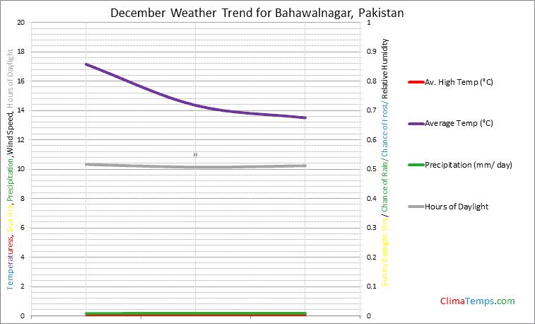 Graph of weather in Bahawalnagar in December