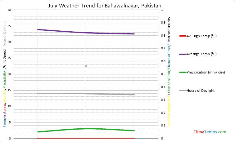 Graph of weather in Bahawalnagar in July