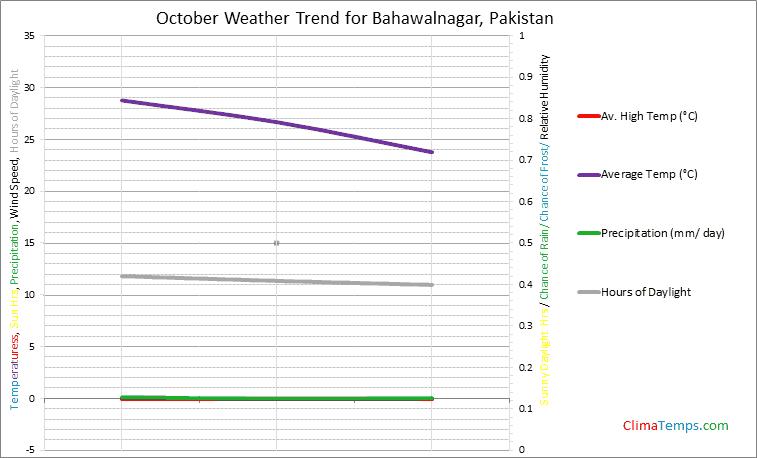 Graph of weather in Bahawalnagar in October