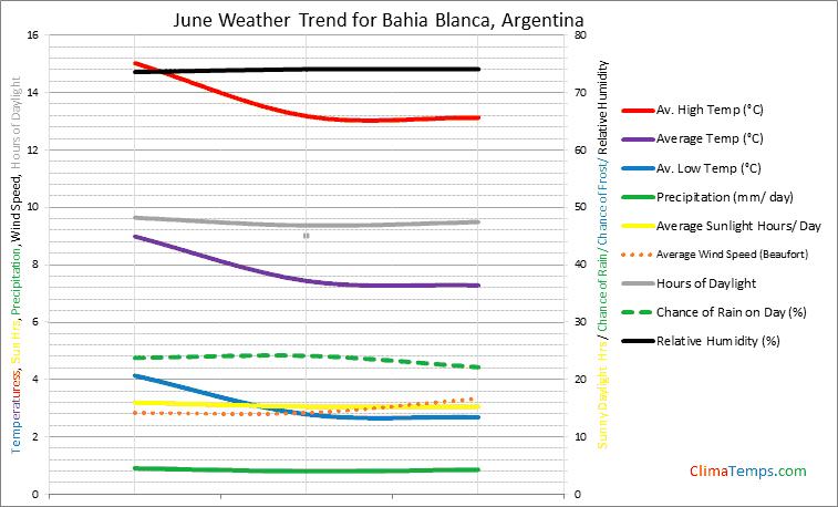 Graph of weather in Bahia Blanca in June
